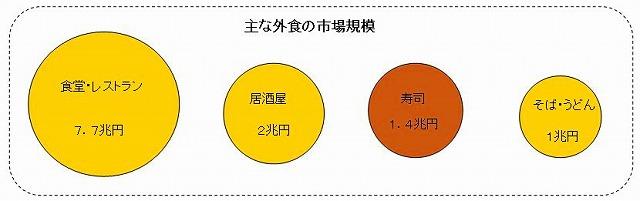 主な外食産業の市場規模