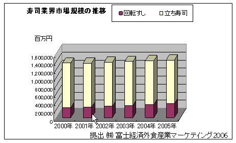 寿司業界市場規模の推移